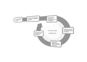 fluxo agencia