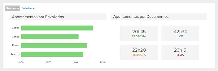Gráficos de horas apontadas por cada membro da equipe e departamento sistema operand