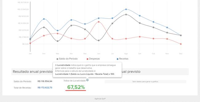 Tela do sistema operand mostrando o gráfico do fluxo de caixa e o índice de lucratividade