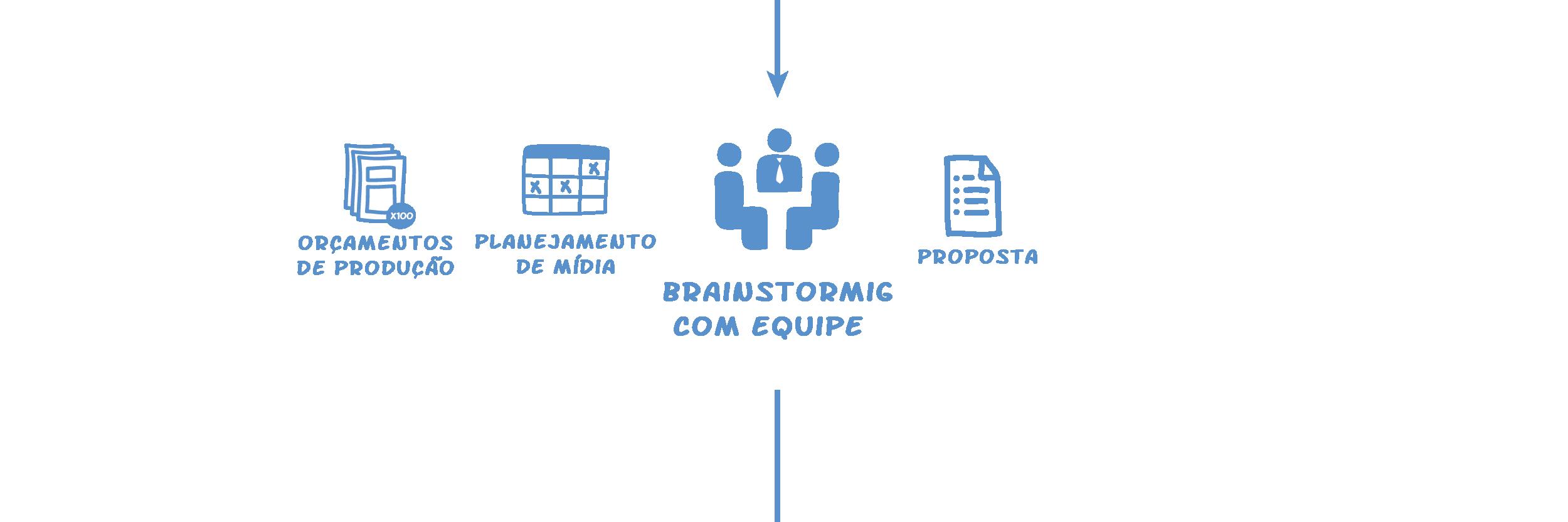 Passo 2: Brainstorm com a equipe - Operand