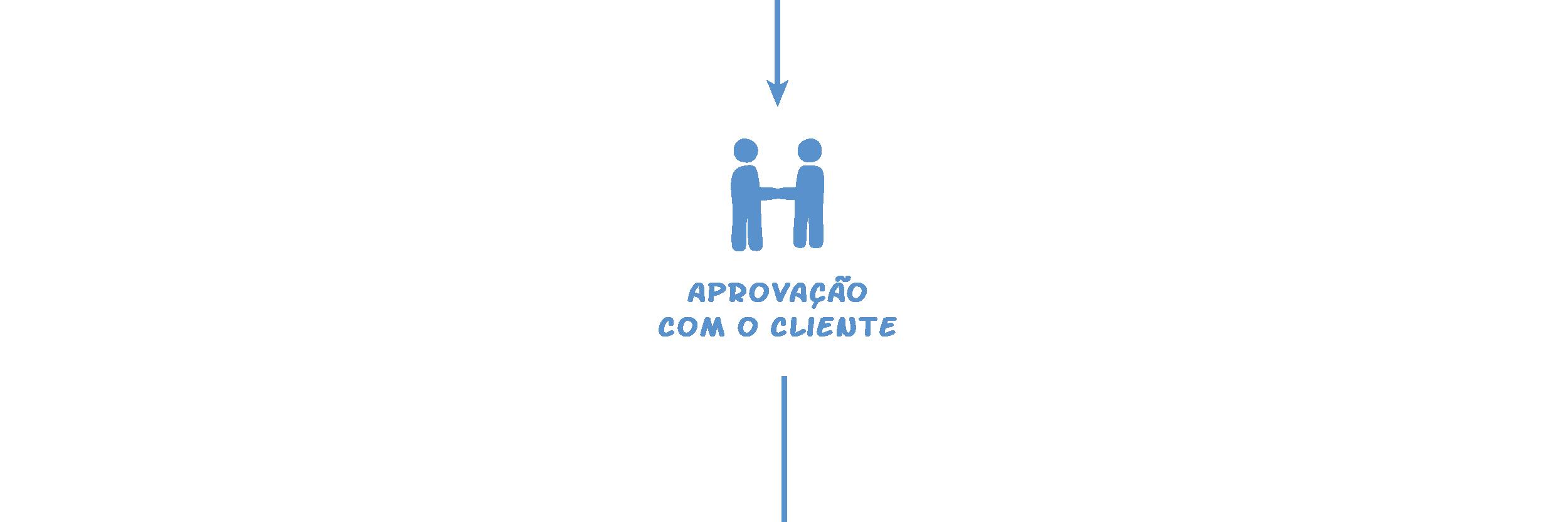 Passo 3: Aprovação com o cliente