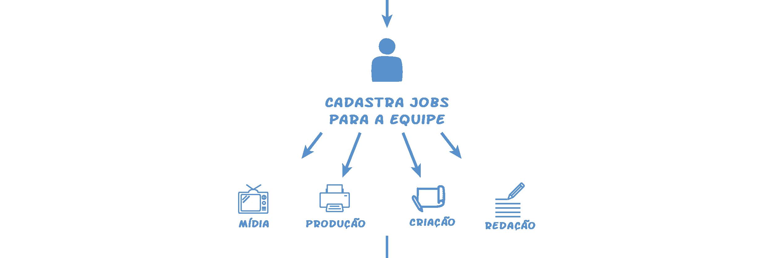 Passo 4: Cadastrar e atribuir os jobs - Operand