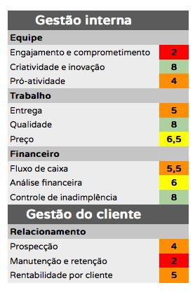 Tabela de score de desempenho