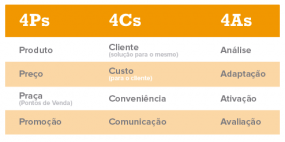 4As 4Cs e 4Ps do Marketing_Sistema Operand