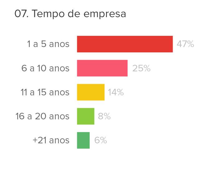 censo-agencias-2018-tempo-de-empresa