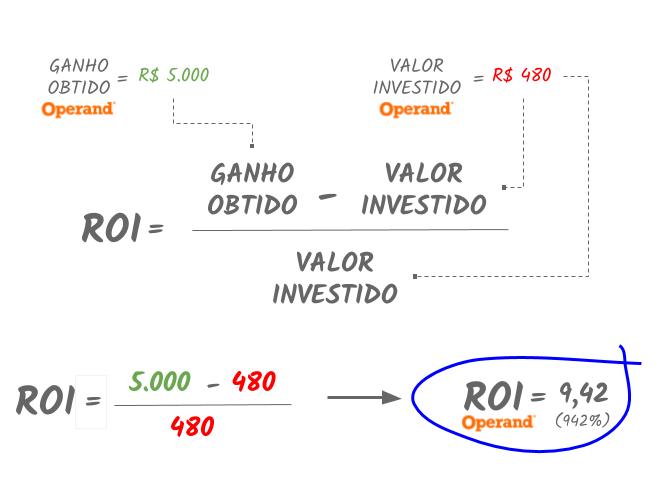 calculo-retorno-financeiro-de-um-software-de-gestao-operand