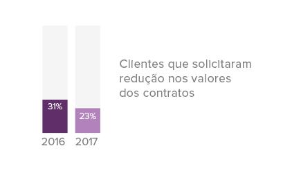grafico-resultados-pesquisa-censo-agencias-2018