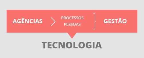 tripe-da-gestão-nas-agências-pessoas-processos-e-tecnologia